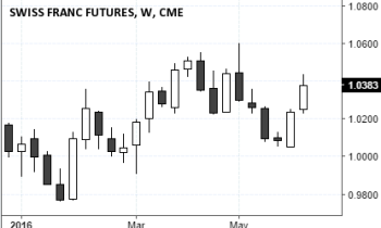 Swiss Franc Futures (1.0383), June 11, 2016 Close