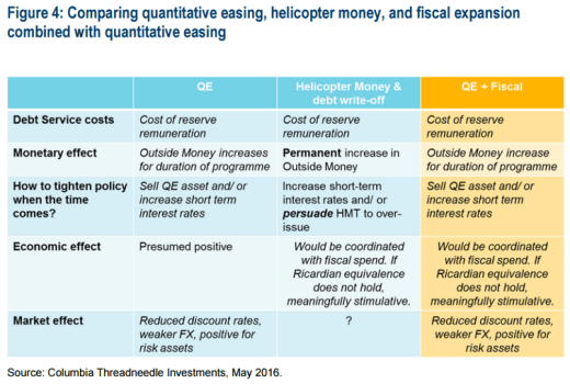 Comparing QE, Helicopter Money and Fiscal expansion (Source: Columbia Threadneedle Investments & Bloomberg)
