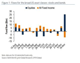 Equities and Fixed Income Fund flows (Source: Marketwatch)