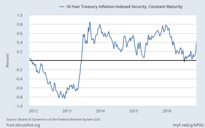 Inflation indexed security: 0.42%, highest since March 2016