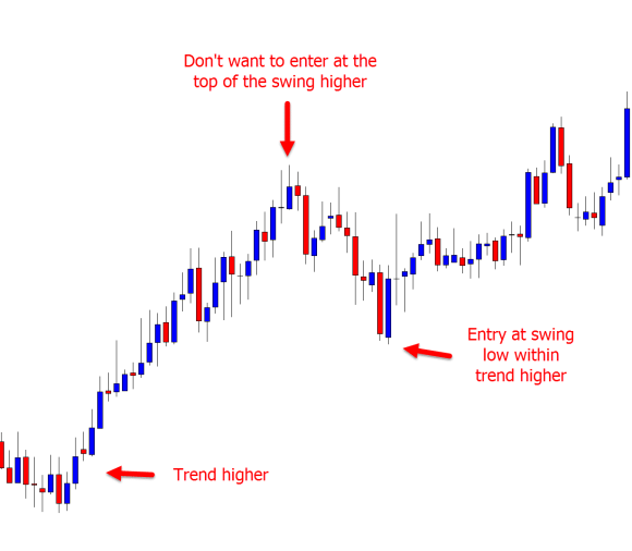 Price Action Trading Strategies Ultimate Guide