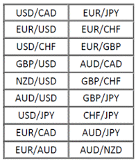 Currency Pairs | Forex Signals es