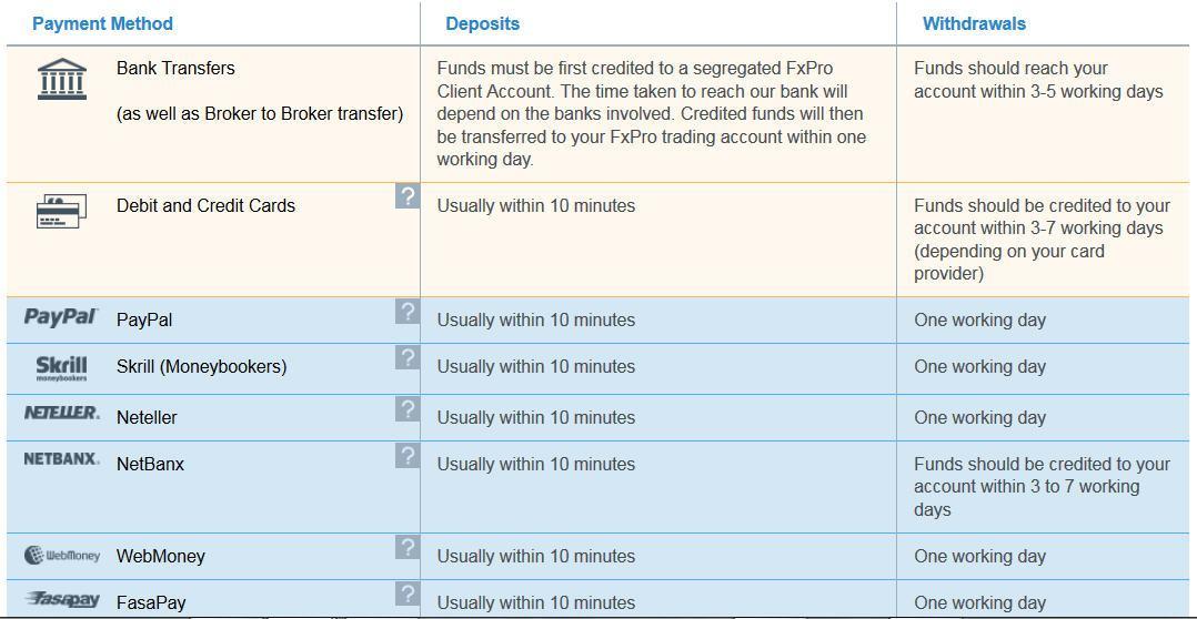Fxpro Minimum Deposit and Withdrawal Methods