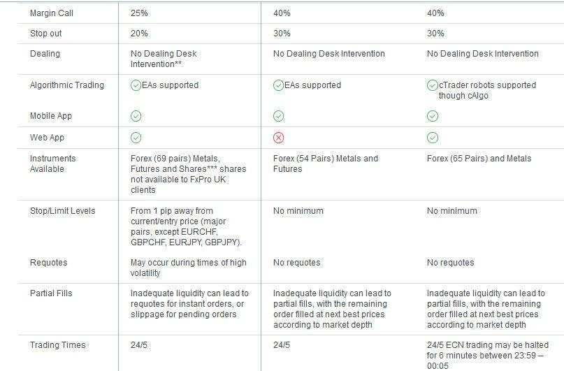 Fxpro Trading Platforms Comparison Table