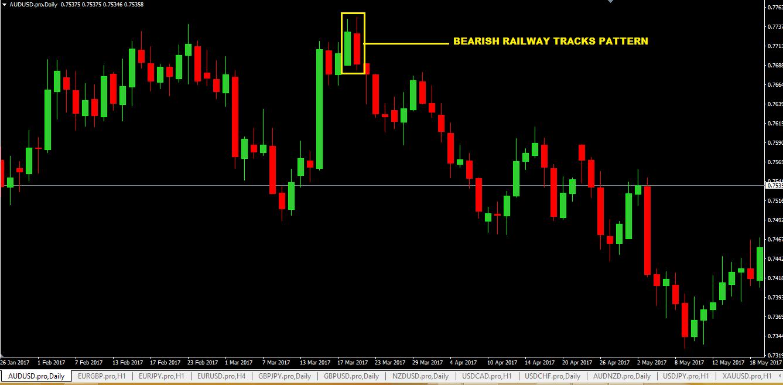 Railway Tracks Pattern Forex Trading Strategy