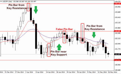 Image result for forex - bullish pin bar at key support