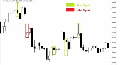 true signal and false signal forex