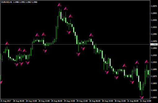 fractals indicator in forex trading