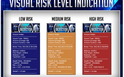 FOREX TREND DETECTOR [EA]   Performance Review