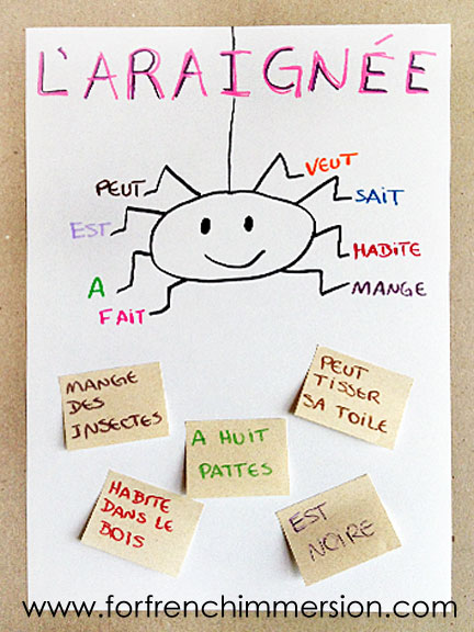 French anchor charts for halloween for french immersion french anchor charts for halloween ccuart Image collections
