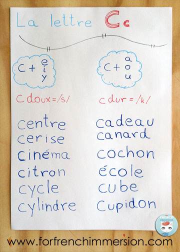 French Phonics Anchor Charts Ideas List Of Words That Include The Soft C And The