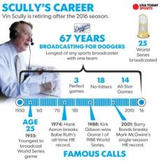 vin-scully-numbers-091916