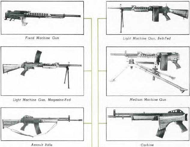 Stoner 63 configurations