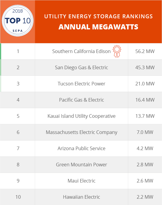 Top10_Storage AnnualMW 72ppi.png_20180418