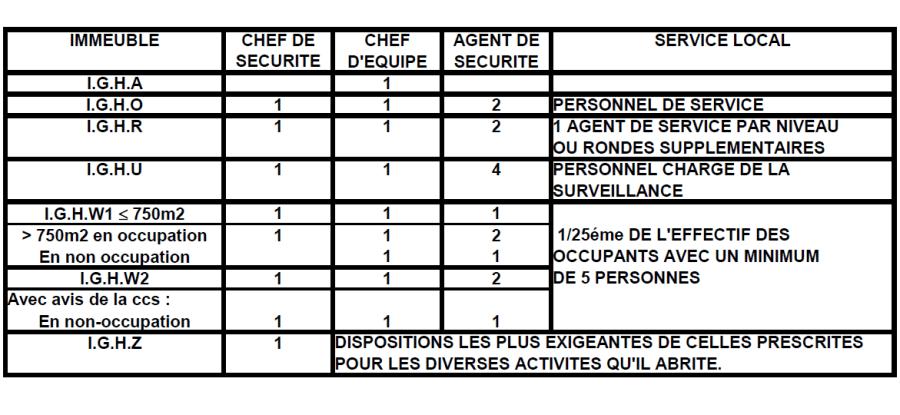 COMPOSITION-DES-SERVICES-DE-SECURITE-PAR-CLASSE-D-IGH