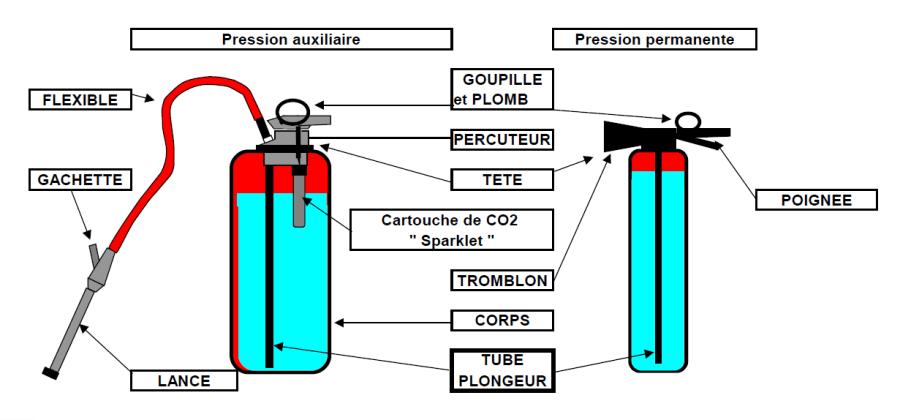 extincteur-pression-auxiliaire-permanente