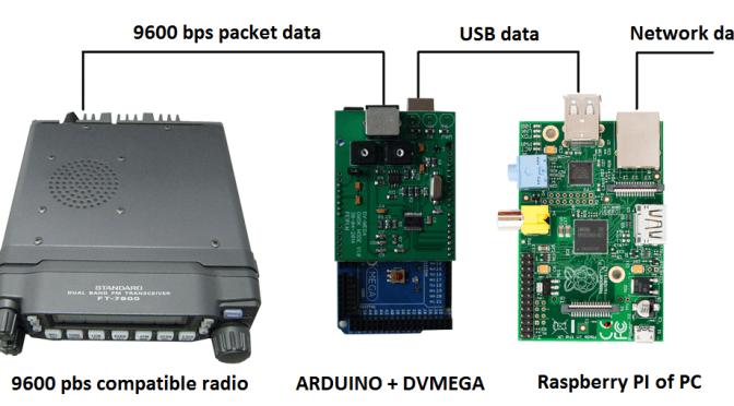 Come convertire un ponte radio esistente in D-STAR
