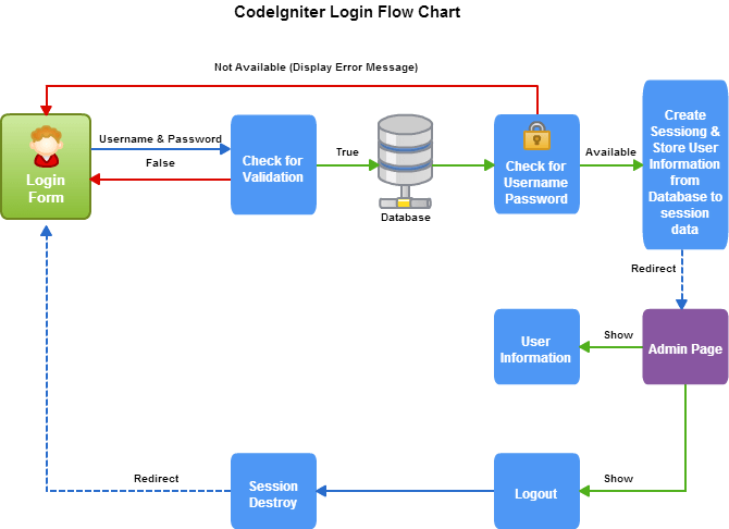 codeigniter-login-flow-chart