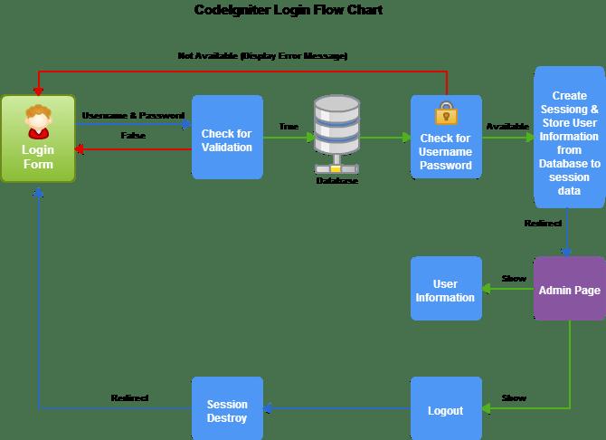 codeigniter-login-flow-chart