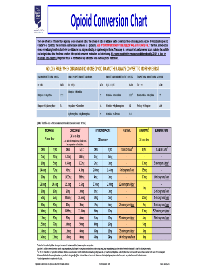Superb Standard Opioid Conversion Chart Free