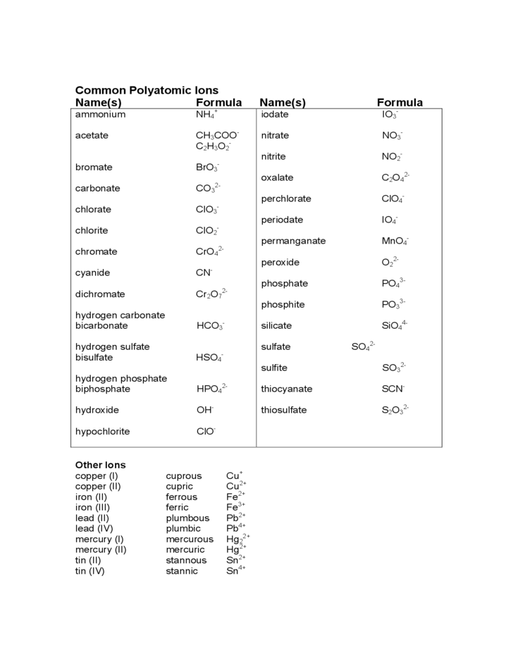 Common Polyatomic Ions Chart Free Download