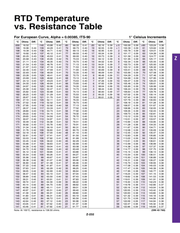 Rtd resistance table for 100 ohm pt rtd table