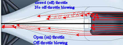 Formula 1 Airbox air spilage