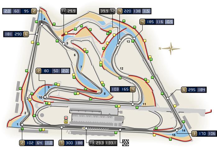 Circuito de Bahrein