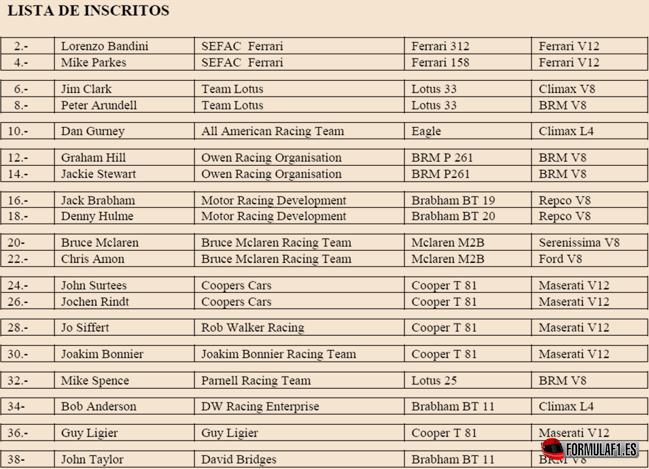 Lista de inscritos GP Holanda 1966