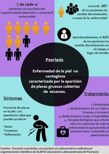 Psoriasis - Formula Medica