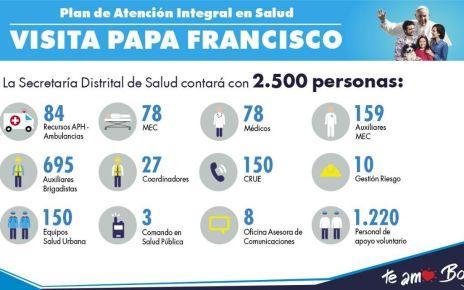 Visita del papa a Colombia - Formula Medica