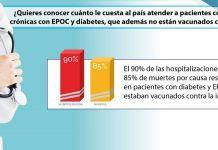 Vacunacion de la Influenza - Formula Medica