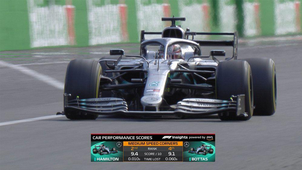 La Fórmula 1 presentará nuevos gráficos de TV para la temporada 2020