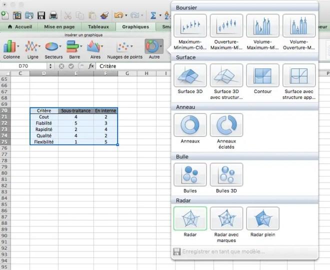Creation des, graphiques en radar sur Excel