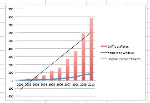 Ajouter une régression linéaire sous Excel ou une courbe de tendances