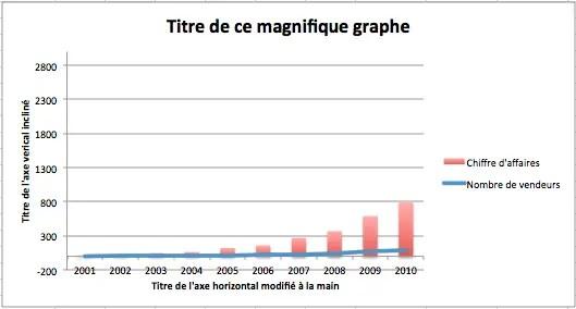 Comment modifier l'échelle vertical d'un Disposition rapide du graphique sur Excel