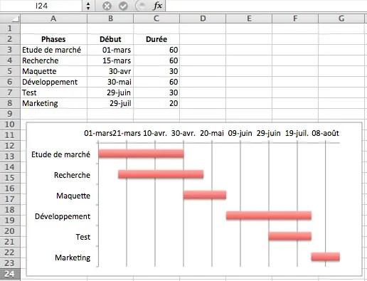 Comment Creer Un Diagramme De Gantt Sur Excel Formule Excel
