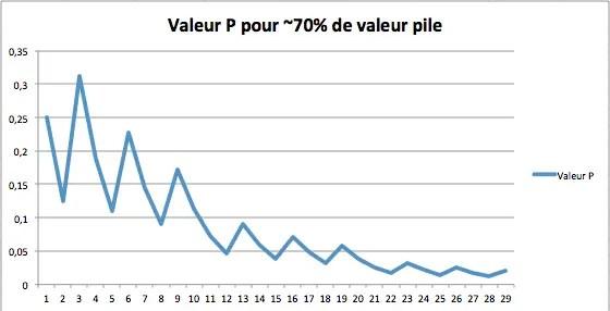 valeur p en fonction de la aille de l'échantillon