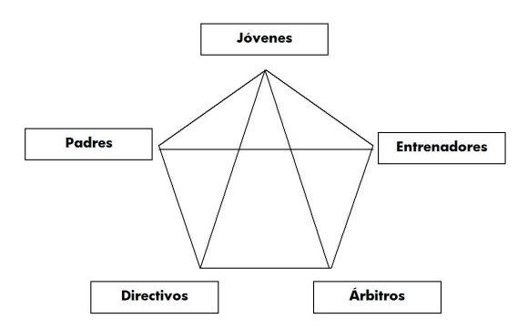 pentagono