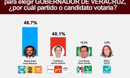 Miguel Ángel Yunes Márquez aumenta su ventaja a 3 semanas de la elección