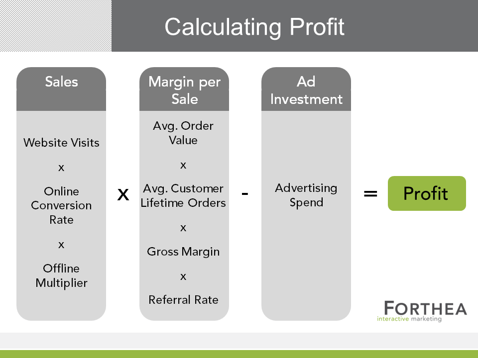 Calculating Profit for Digital Advertising