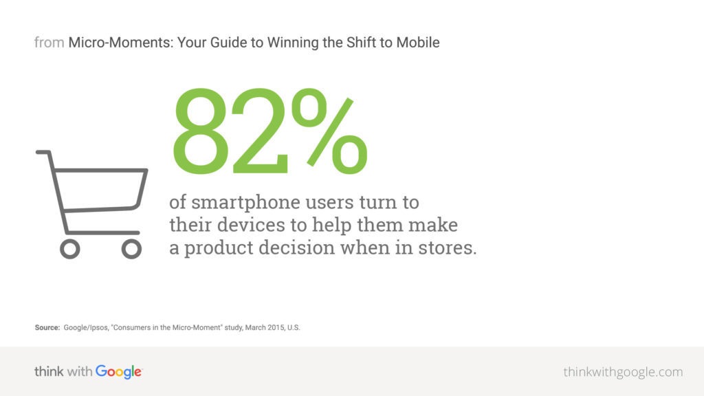 Google's data suggests that 82 percent of shoppers with smartphones use their phone to research while shopping.