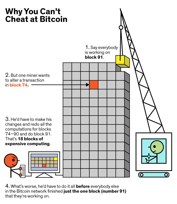 Why You Can't Cheat at Bitcoin 2. But one miner wants to alter a transaction in block 74. 3. He'd haveto make his changes and redo all the computations for blocks 74—90 and do block 91. That's 18 blocks Of expensive computing. I . Say everybody is working on block 91. 4. What's worse, he'd have to do it all before everybody else in the Bitcoin network finished just the one block (number 91) that they're working on.