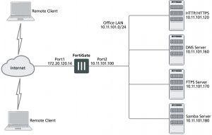 example-fortigate-vpn-configuration