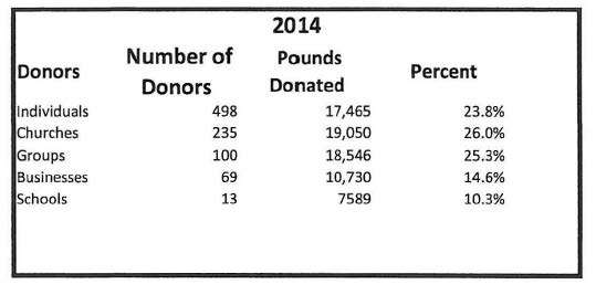 2014 Type od Donors