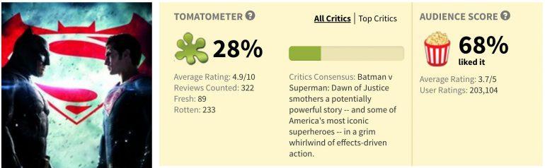 Rotten Tomatoes batman v superman