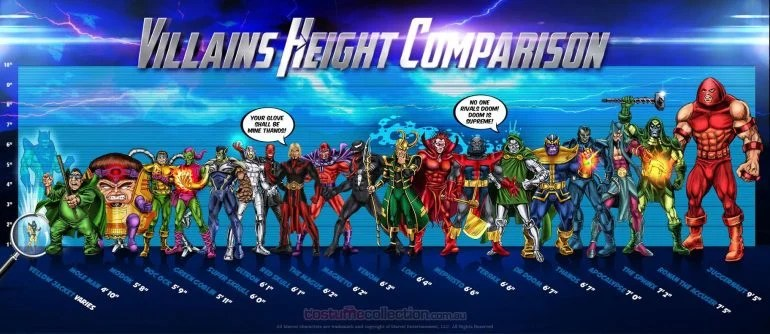 Marvel Heroes And Villains Height Comparisons - Who Is Taller