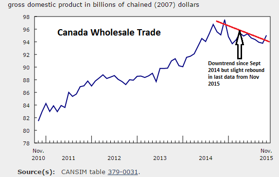 Cdn WholesaleTrade 2010 Nov2015