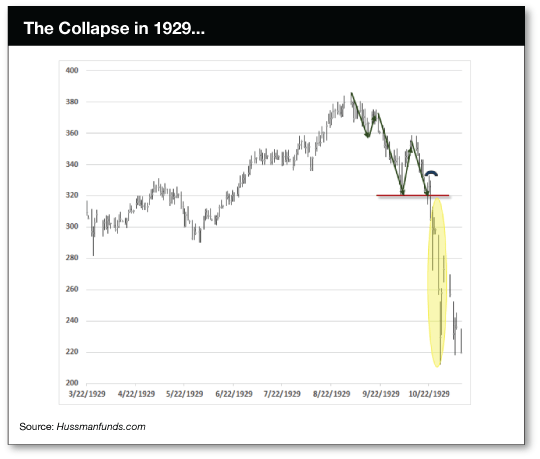 Collapse 1929