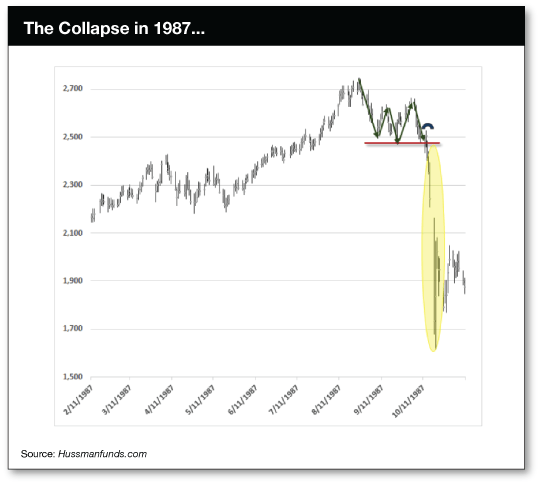 Collapse 1987